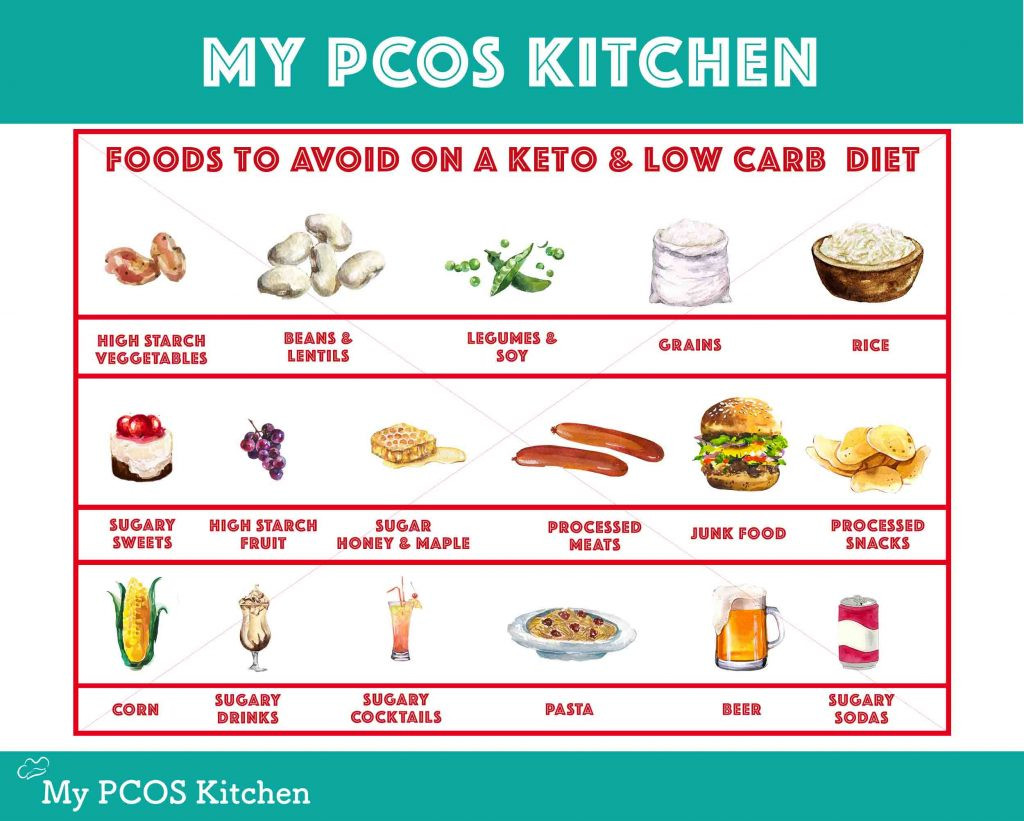 Low Carb Diet Not Keto  A Ketogenic Diet for Beginners The Ultimate Guide to a