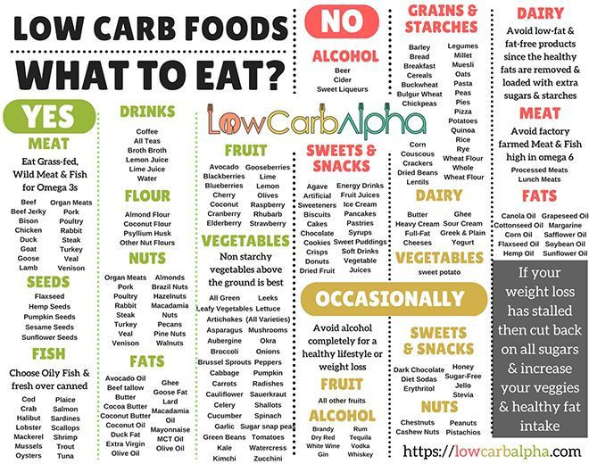 Low Carb Diet Not Keto  Ketogenic Diet Rapid Fat Loss