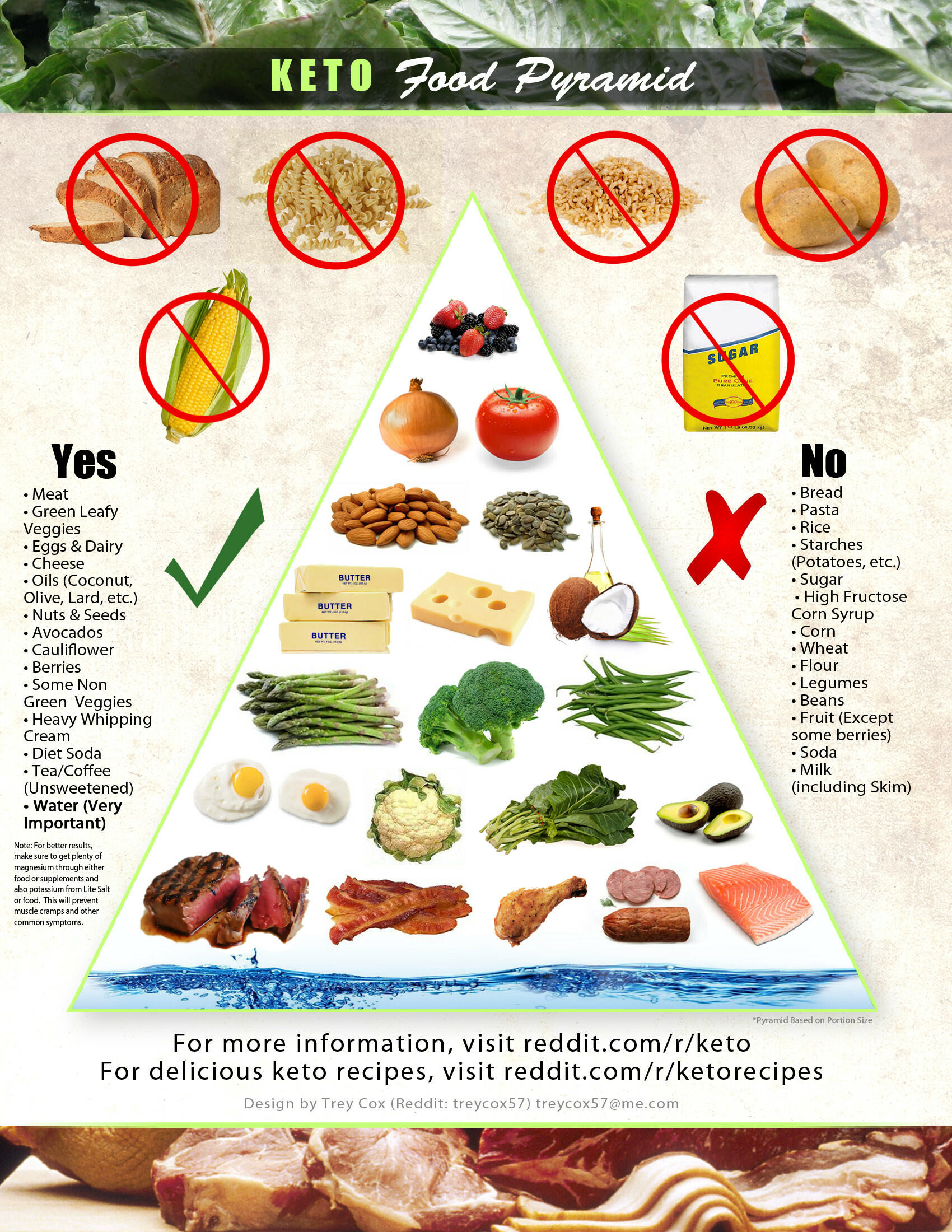 Low Carb Diet Not Keto  ketogenic – Page 9 – Keto Chow
