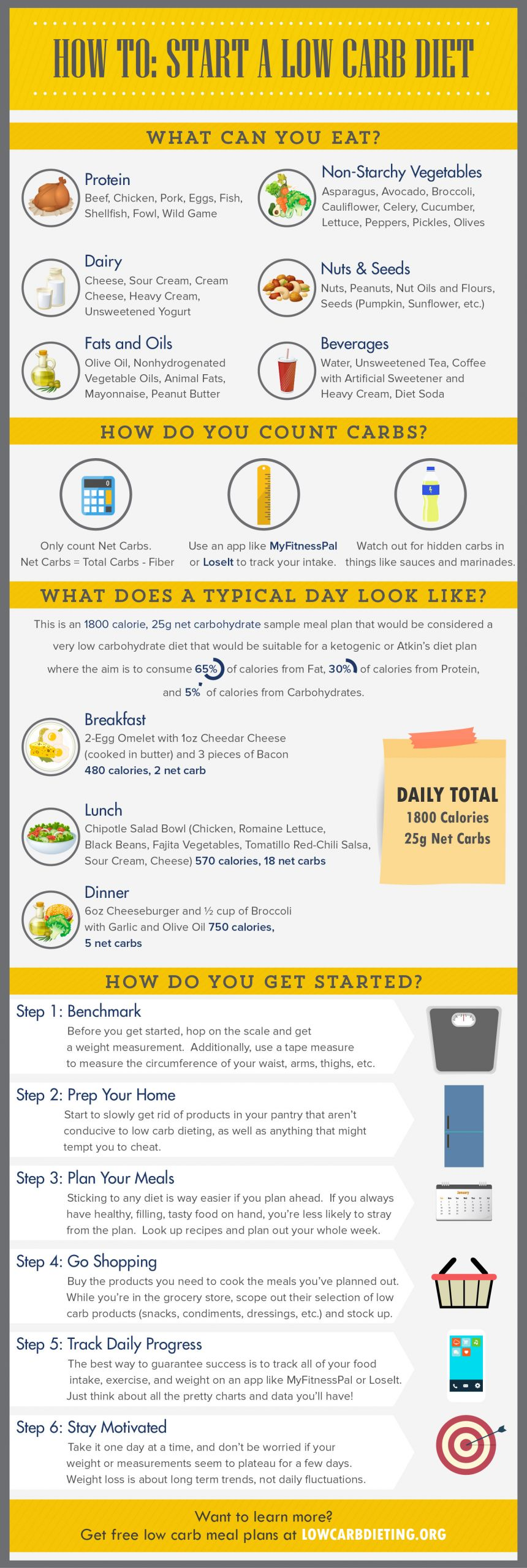 Low Carb Diet Plan  How To Start a Low Carb Diet LowCarbDieting