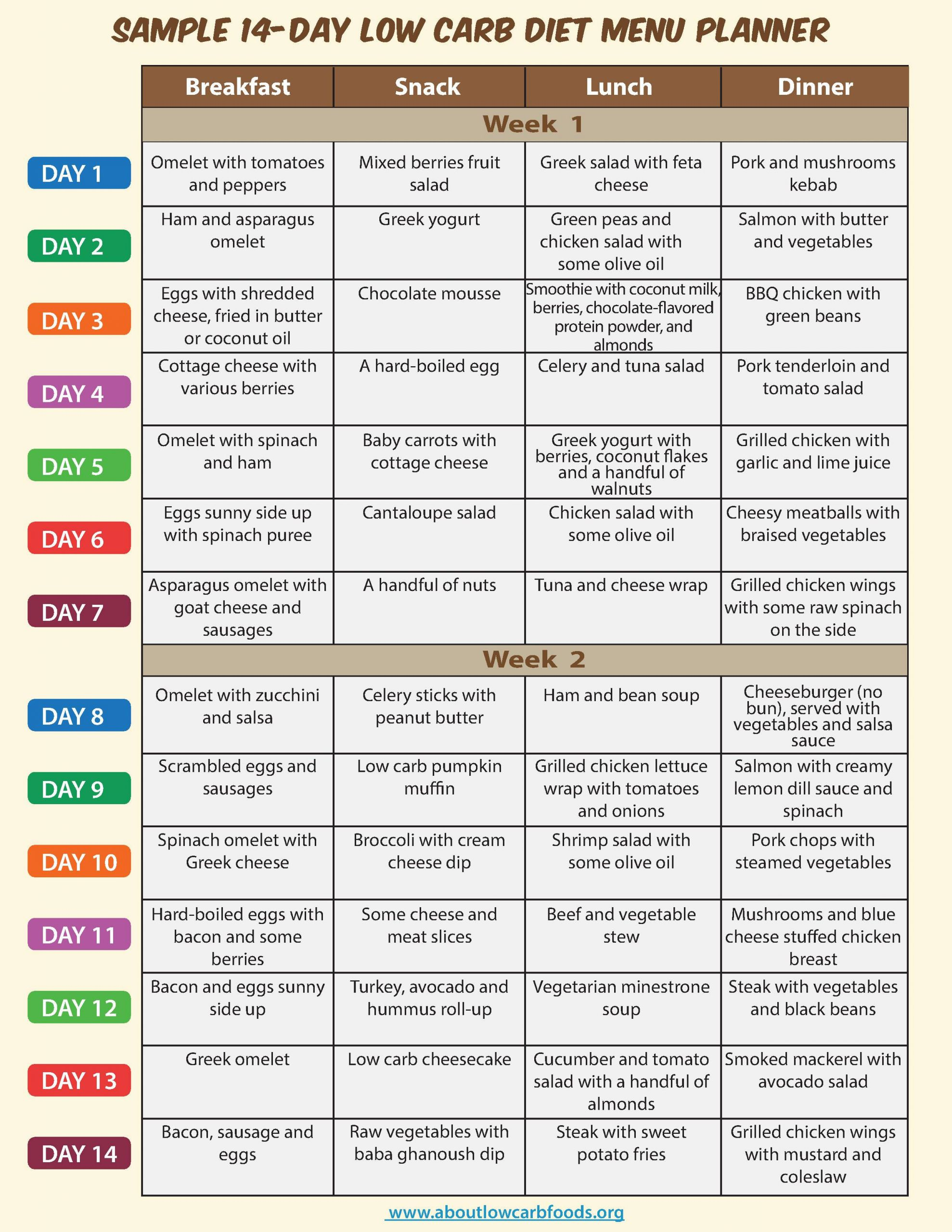 Low Carb Diet Plan  Atkins healthy tweight reduction plan 2015