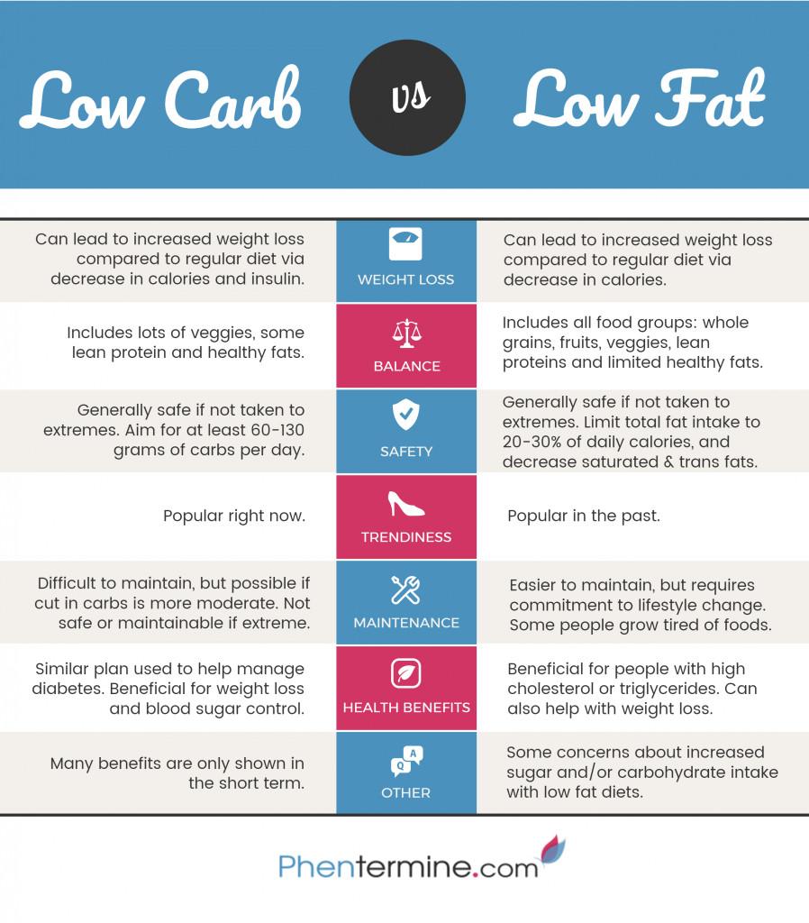 Low Carb Low Fat Diet  Body Fat Losing Diet Plan Diet Plan