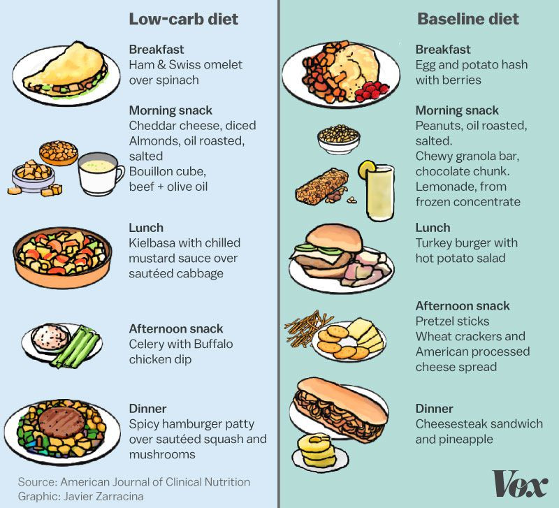 Low Carb Low Fat Diet  We've long blamed carbs for making us fat What if that s