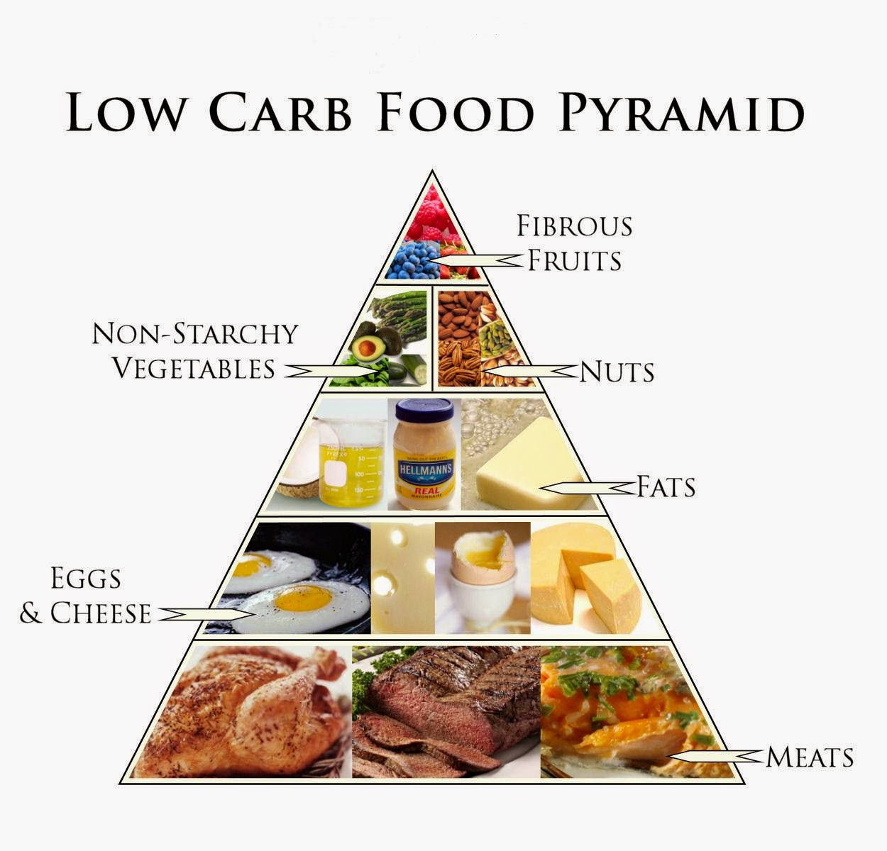 Low Carb Low Fat Diet  DIET TREATMENT FOR HYPOTHYROIDISM Natural Fitness Tips