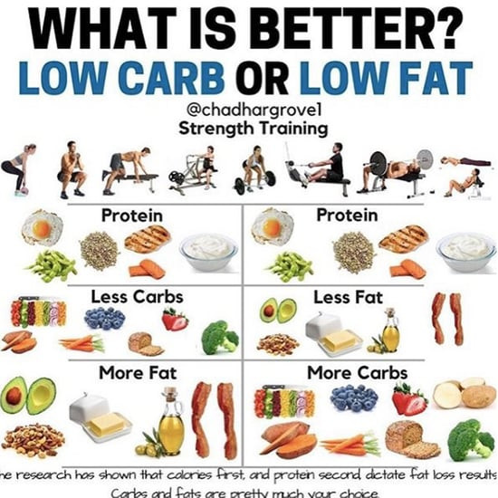Low Carb Low Fat Diet  Why Does Intermittent Fasting Work