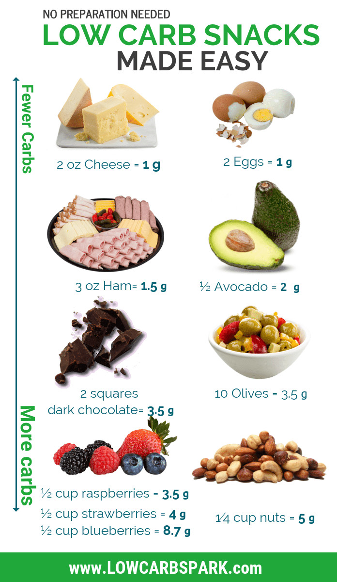 Low Carb Low Fat Diet  54 Best Low Carb Snacks Ultimate Keto Snacks List