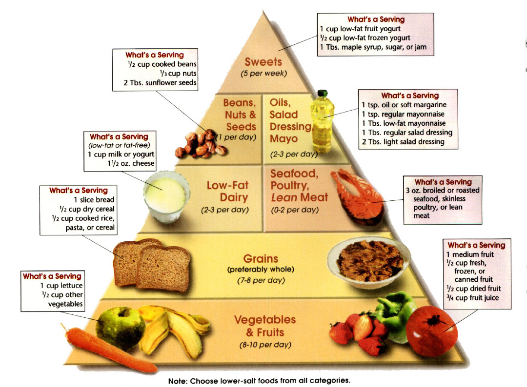 Low Carb Low Fat Diet  fat burning food