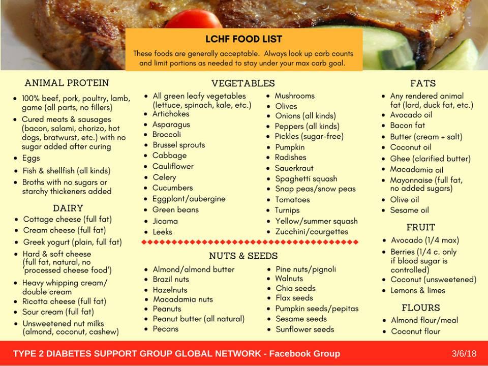 Low Fat Diet For Diabetics  GENEROSITIES OF THE HEART A RECIPE BLOG FOR TYPE 2