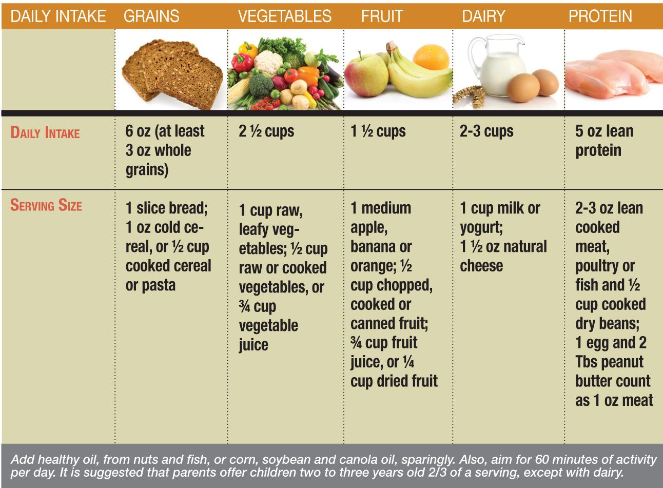Low Fat Diet For Kids  Pin on Food Info