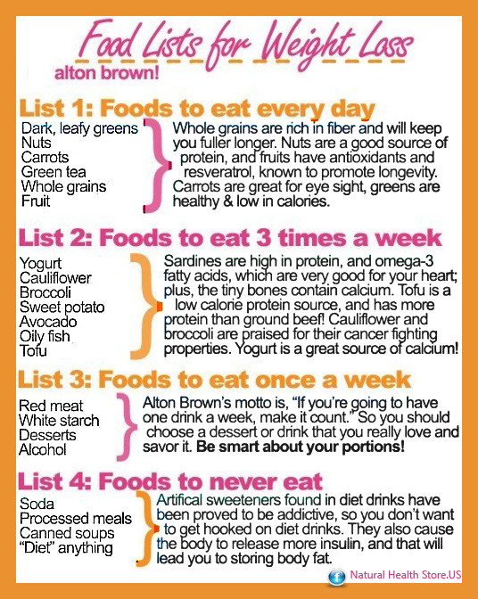 Low Fat Diet Losing Weight Food Lists  Healthy Food List Weight Loss Diet Plan