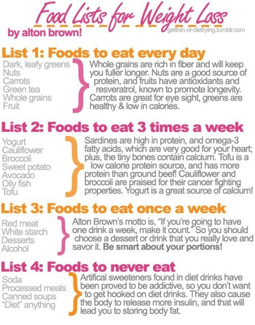 Low Fat Diet Losing Weight Food Lists  Food List for Weight Loss PositiveMed