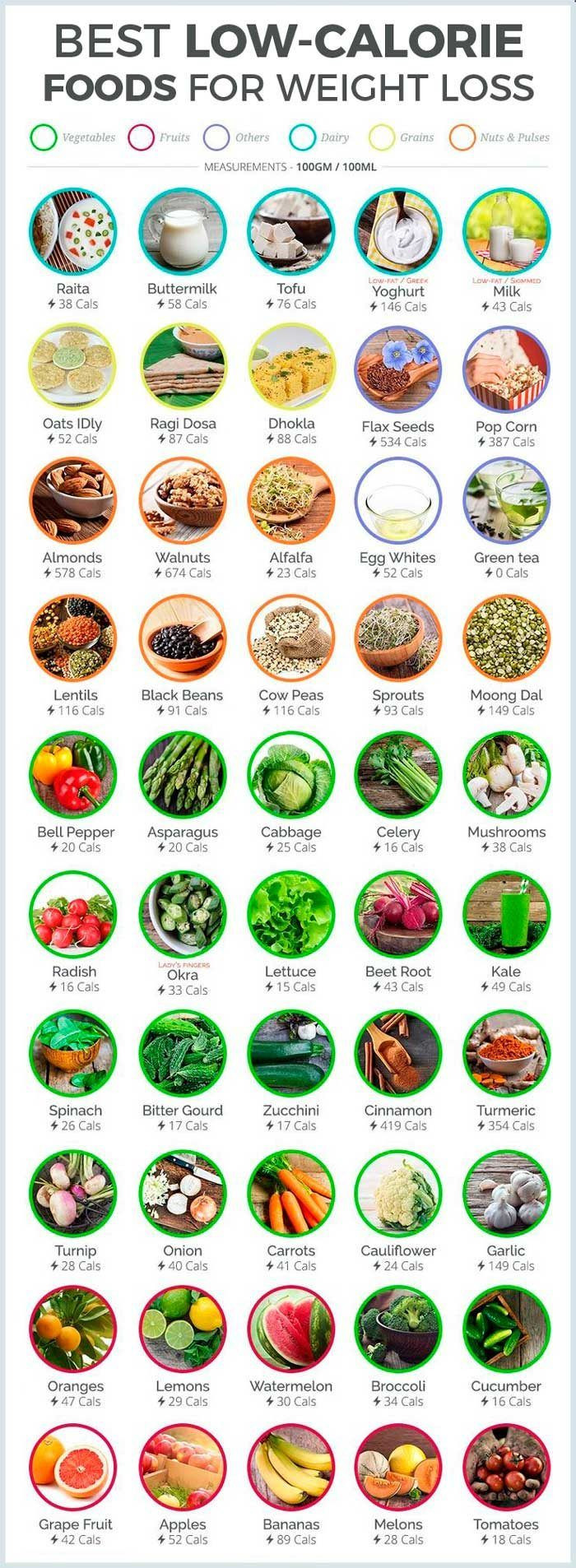 Low Fat Diet Losing Weight Food Lists  Pin on Diabetes