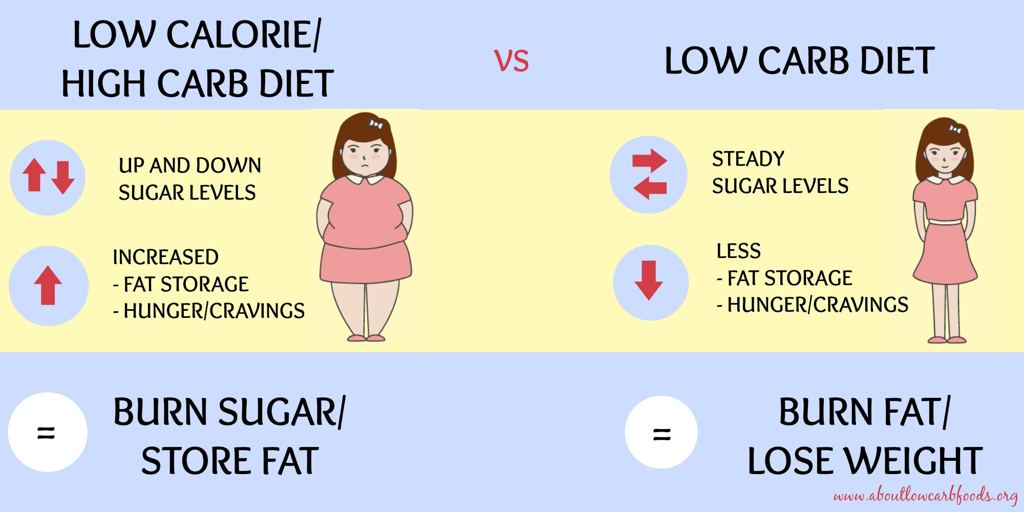 Low Fat Diet Losing Weight  How to Lose Belly Fat 7 Proven Ways About Low Carb Foods