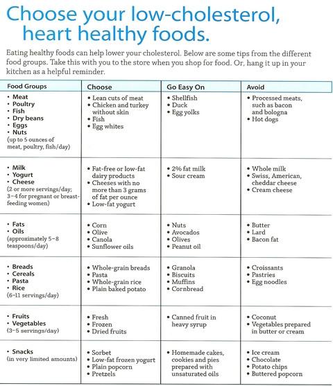 Low Fat Diet Plan Food Lists  Diets