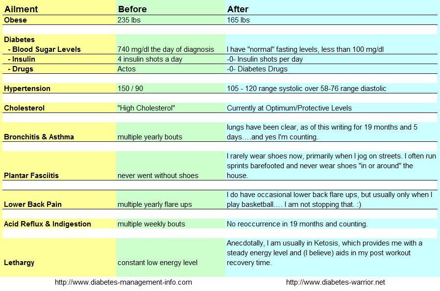 Low Fat Diet Plan For Gallbladder  Diet Plan For No Gallbladder Diet Plan