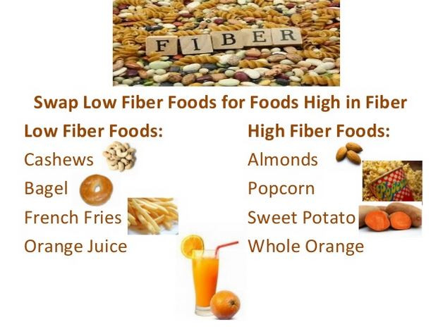 Low Fiber Low Fat Diet  Lose Weight with a Low Fat – High Fiber Diet – Dietdon