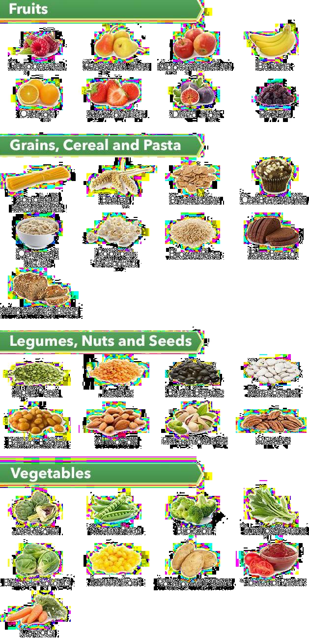 Low Fiber Low Fat Diet  Low Fat High Fiber Diet for Weight Loss Fastslim Weight