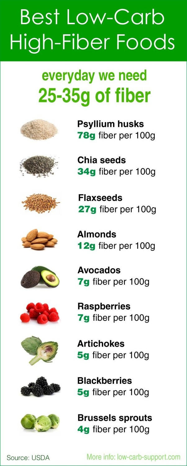 Low Fiber Low Fat Diet  What can I do to reduce my fat belly fat utilising both