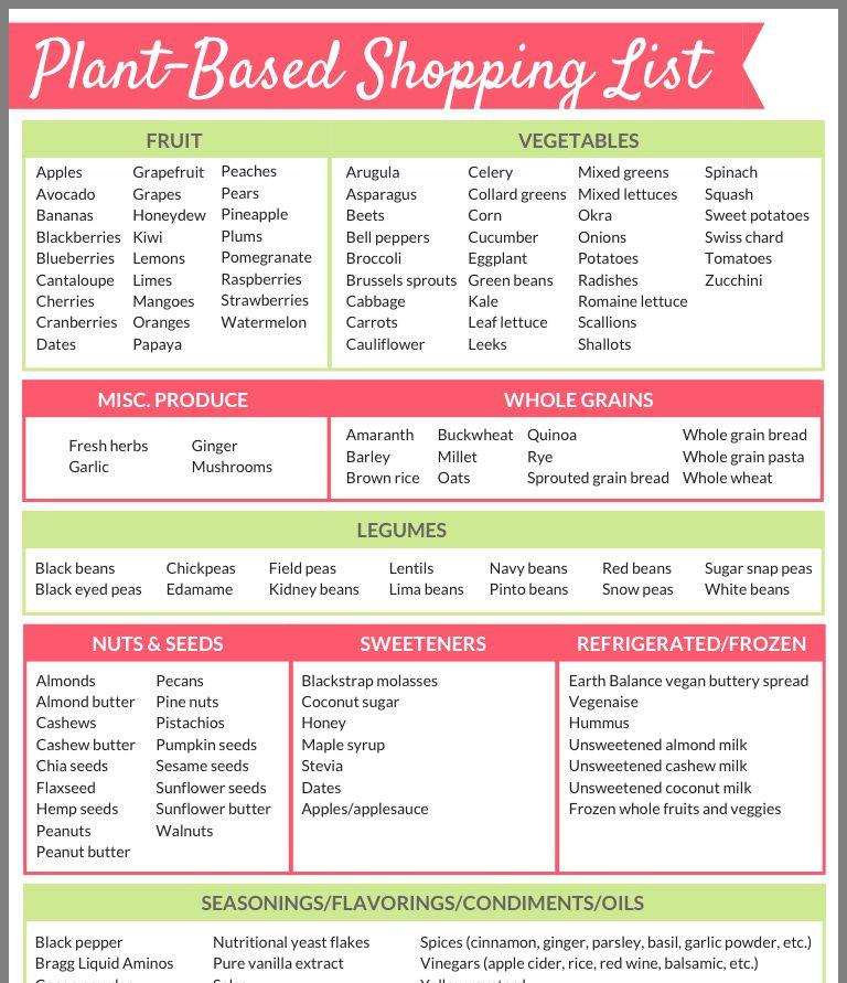 Plant Based Diet Shopping List  Plant based shopping list