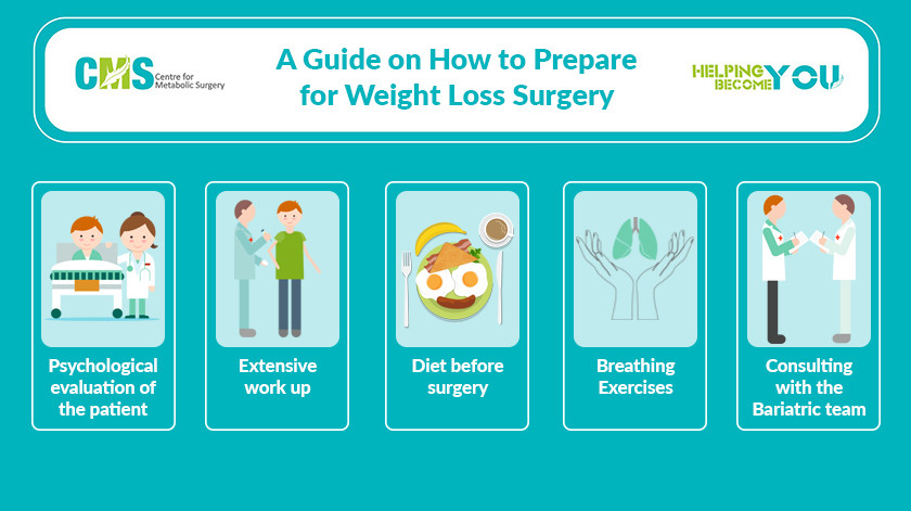 Preparing For Weight Loss Surgery  A Guide on How to Prepare for Weight Loss Surgery Centre