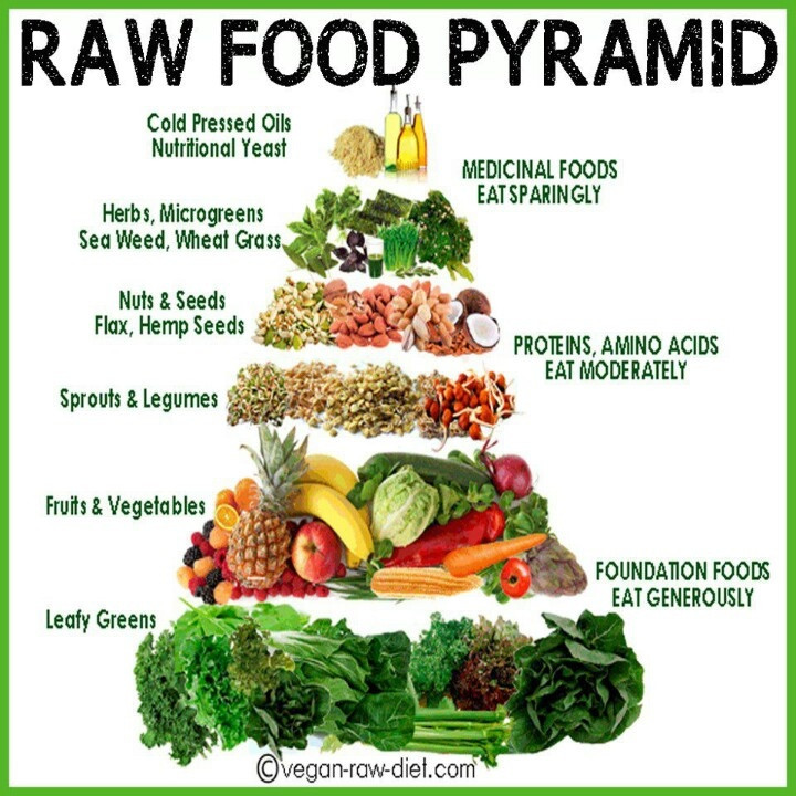 Raw Vegan Plan  RawSome The Awesome 1 Week Raw Food Challenge