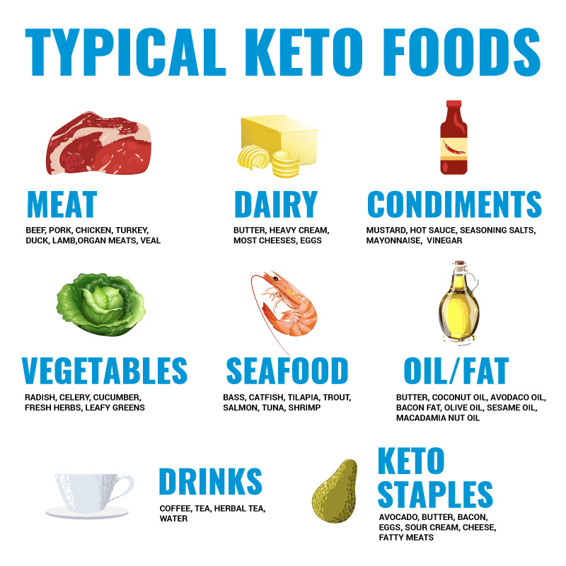 Starting Ketosis Diet  Keto Diet Quick Start Guide