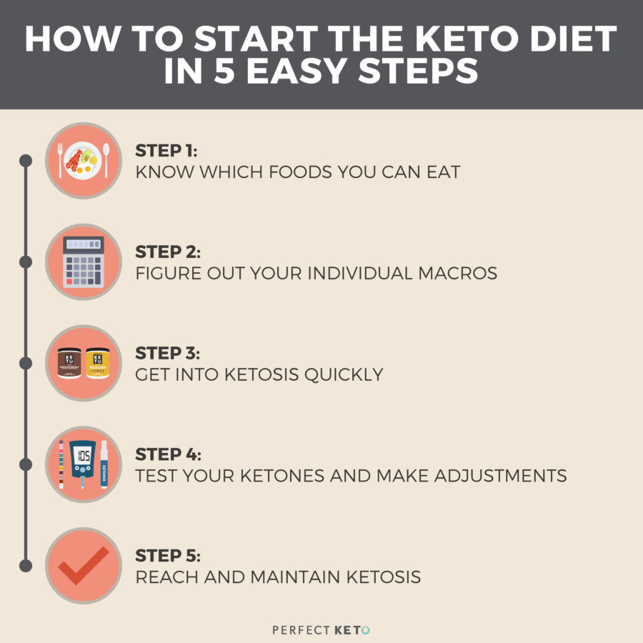 Starting Ketosis Diet  Keto for Beginners 5 Easy Steps to Get Started Perfect Keto