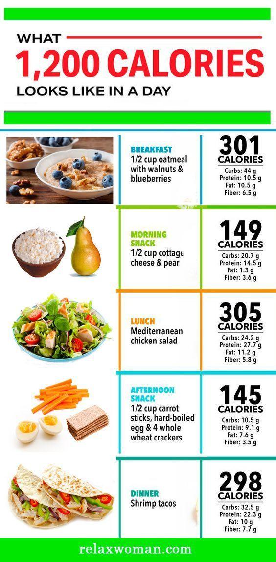 Strict Vegan Diet Plan  1200 Calorie Diet