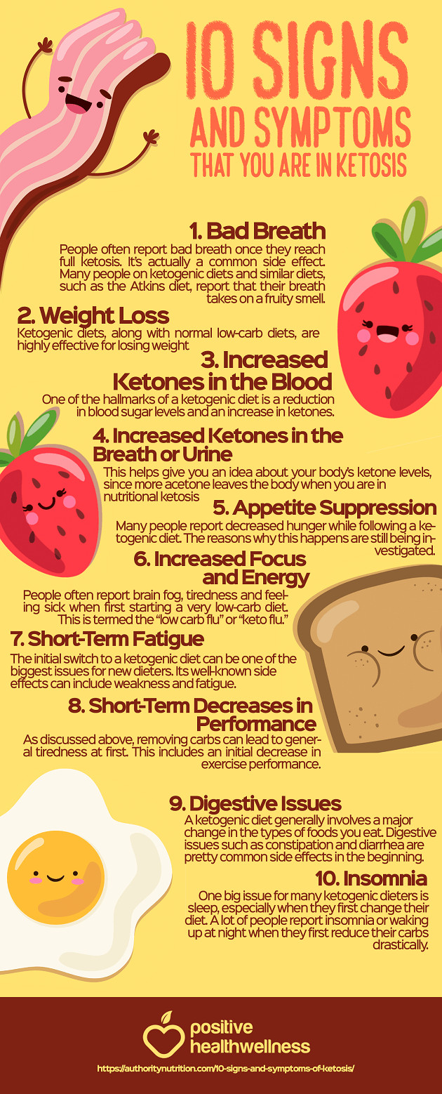 Symptoms Of Ketosis Diet  10 Signs and Symptoms that You are in Ketosis – Infographic