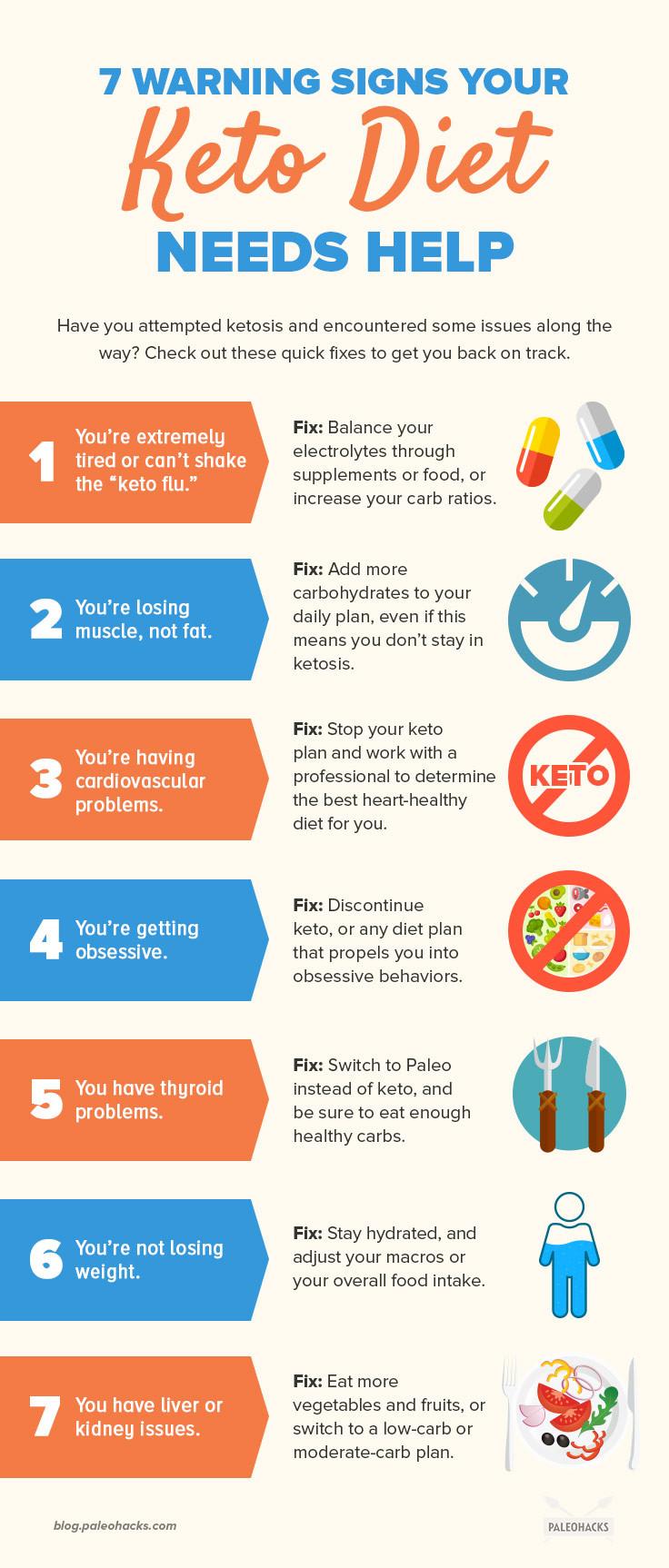 Symptoms Of Ketosis Diet  7 Warning Signs Your Keto Diet Needs Help