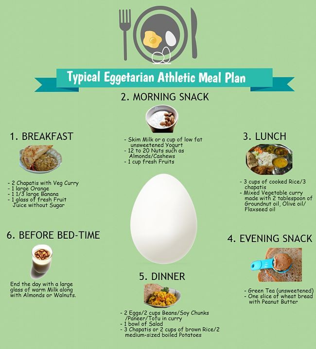 Vegan Diet Plan For Athletes  Typical Vegan Meal Plan