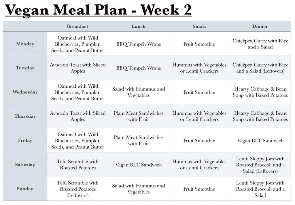 Vegan Diet Plan For Beginners  Vegan Grocery List for Beginners 1 Month Meal Plan