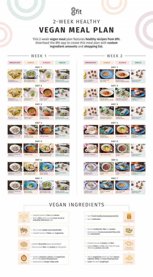 Vegan Diet Plan For Weight Loss  Vegan Meal Plan and Grocery List for Weight Loss