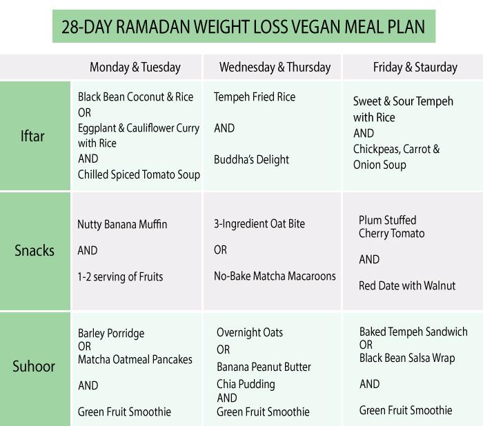Vegan Diet Plan For Weight Loss  28 Day Ramadan Weight Loss VEGAN Meal Plan
