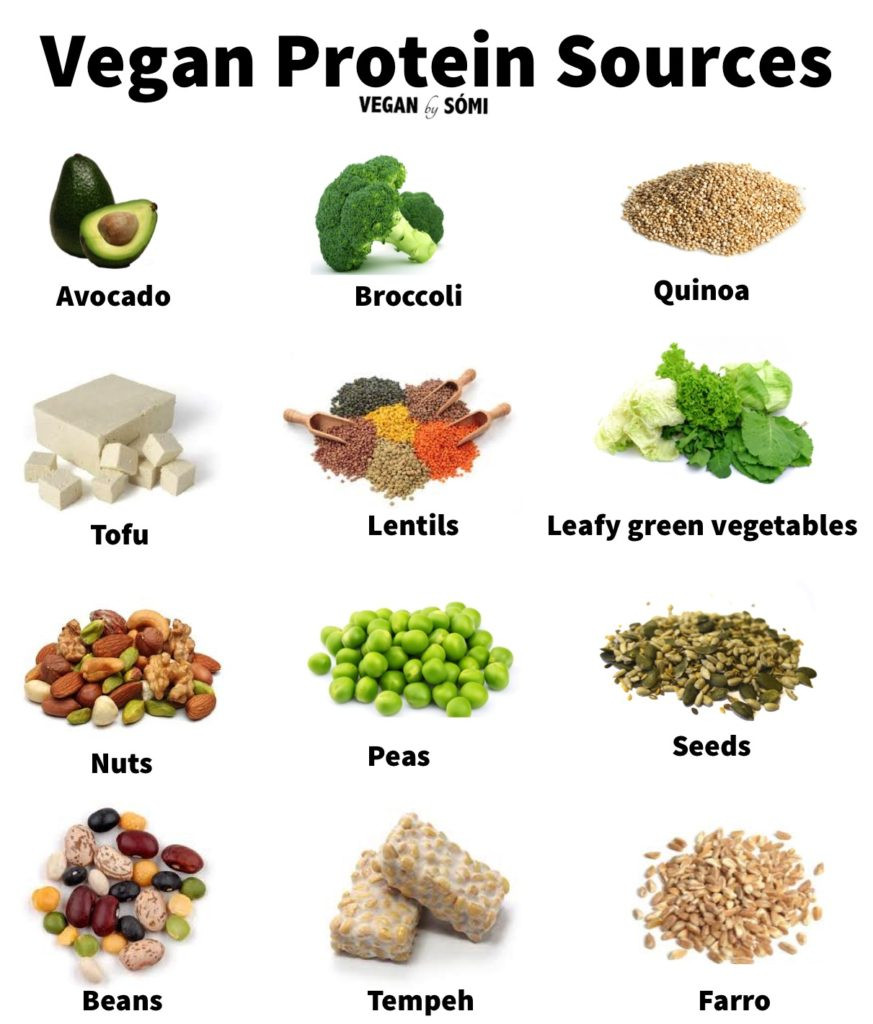 Vegan Protein List  Be ing vegan ve arian involves a lot more than just