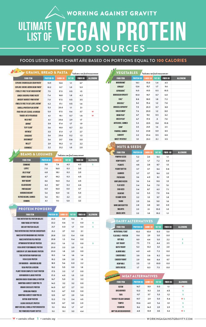 Vegan Protein List  Vegan Protein Sources