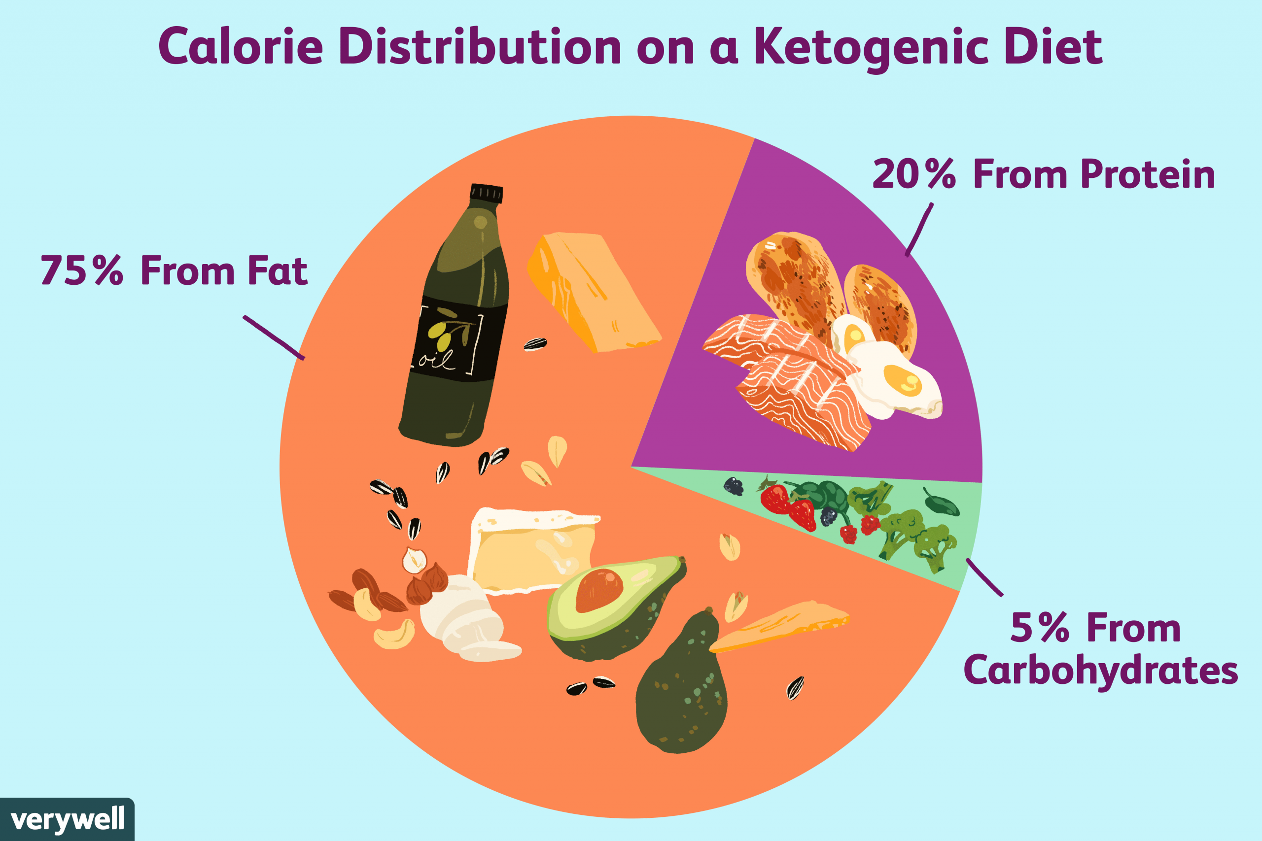 What Is Ketosis Diet  Getting Started on a Ketogenic Diet