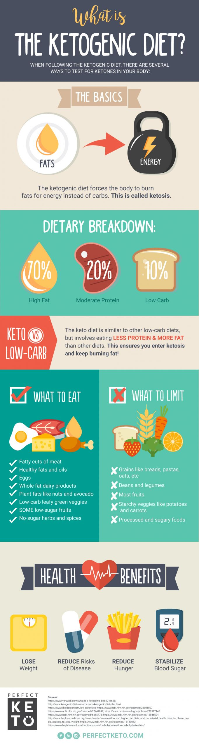 What Is Ketosis Diet  What Is the Ketogenic Diet Perfect Keto Exogenous Ketones