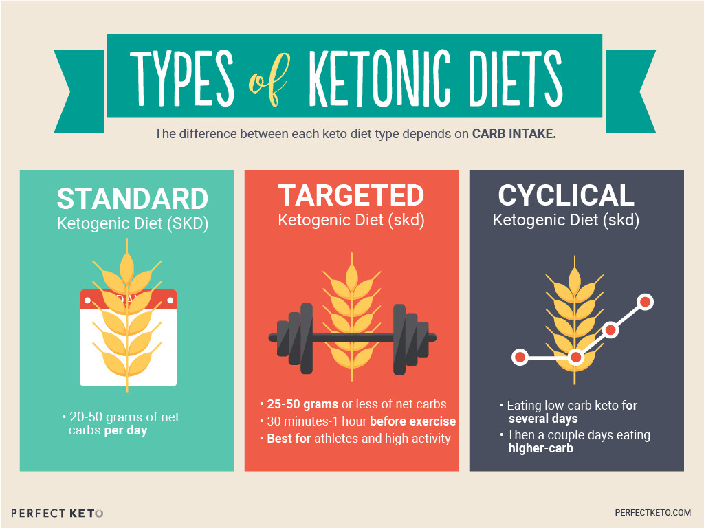 What Is Ketosis Diet  The prehensive Guide to Using The Ketogenic Diet for