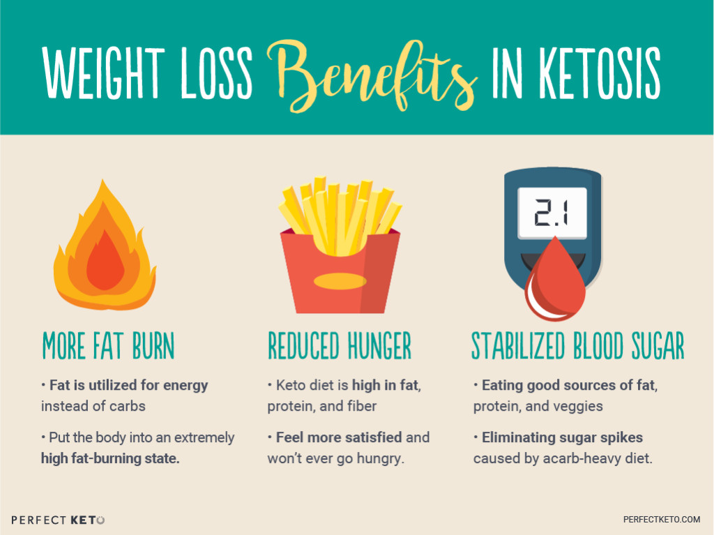 What Is Ketosis Diet  How To Use The Ketogenic Diet for Weight Loss Perfect Keto
