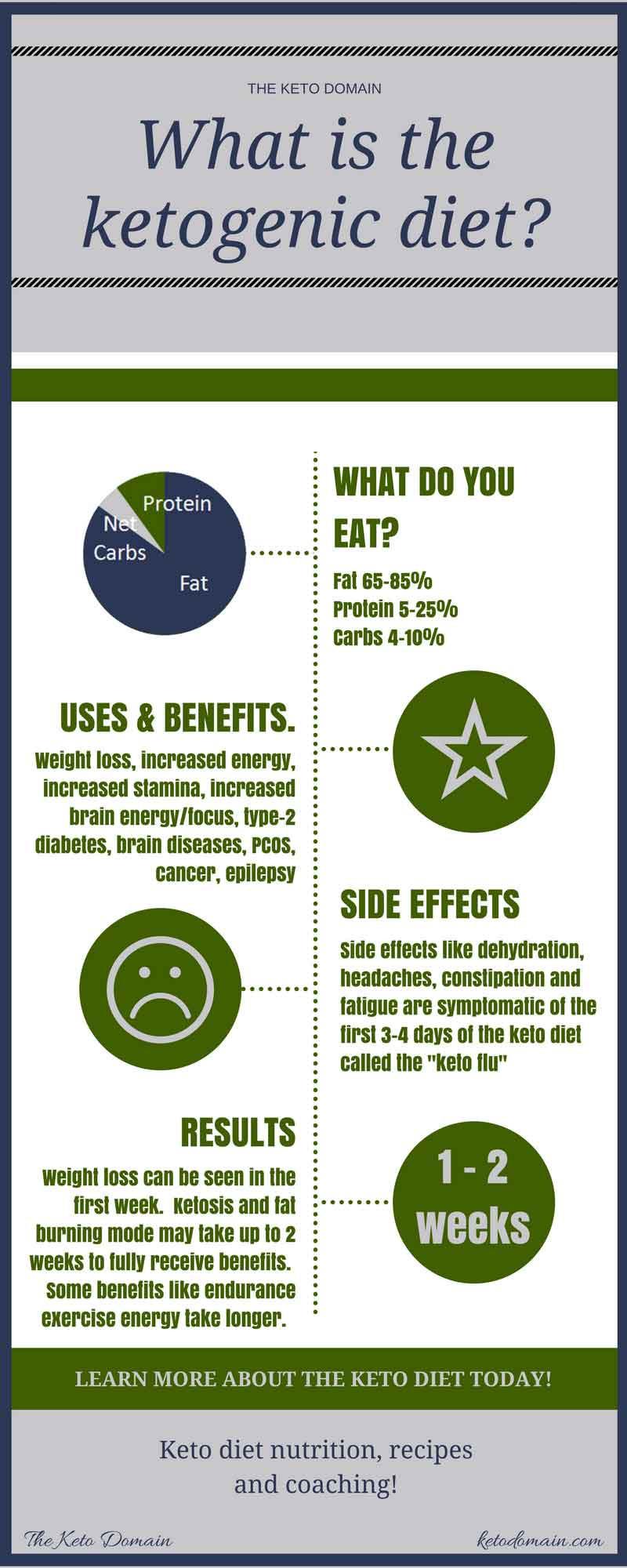 What Is Ketosis Diet  plete Beginner s Guide to Ketogenic Diet